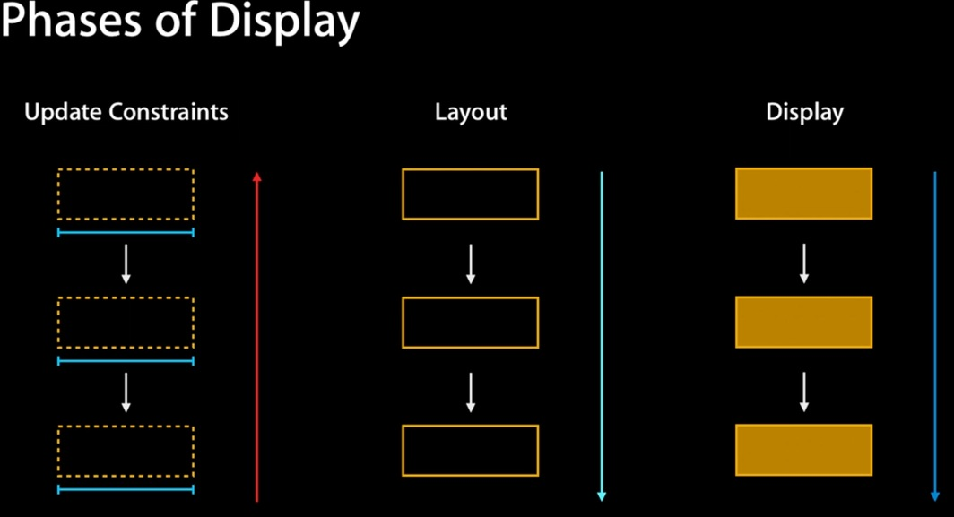 autolayout_phases_of_display